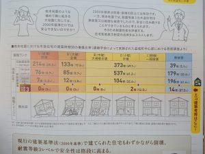 エコ建築考房 耐震等級3